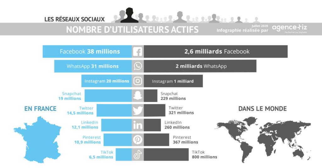 Classement réseaux sociaux